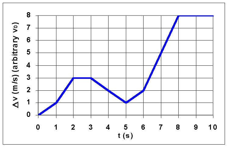 Acceleration Graph Thi...